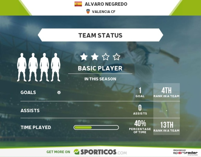Alvaro Negredo's statistics provided by Sporticos.com