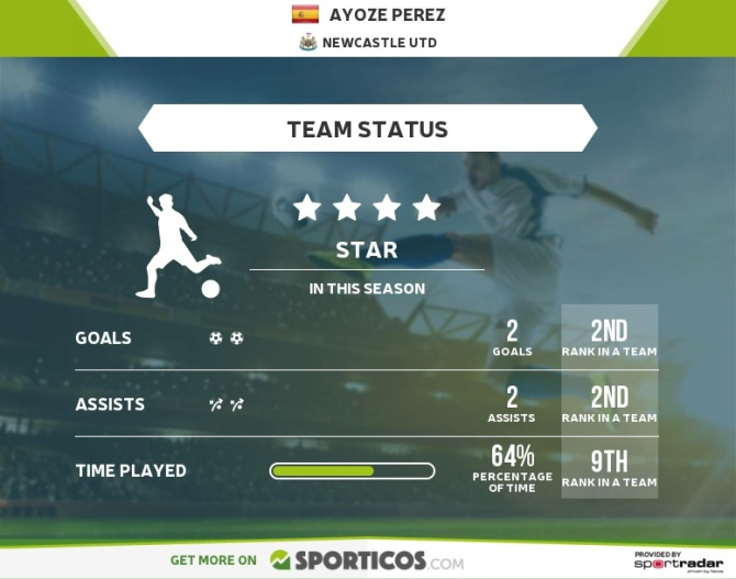 A quick look at Ayoze Perez thanks to Sporticos.com
