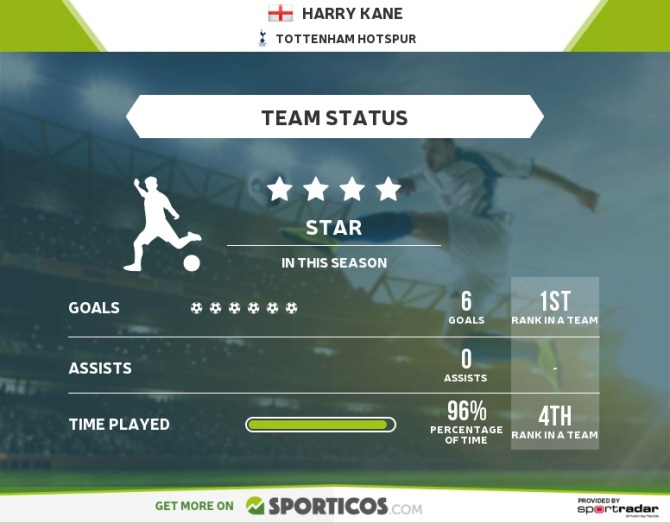 Harry Kane's statistics by Sporticos.com